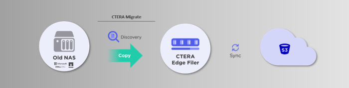 Nom : ctera migrate diagram.png Affichages : 103 Taille : 50,1 Ko