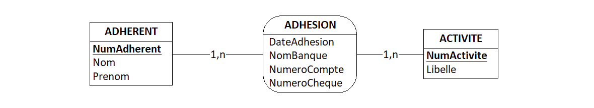 Nom : delete cascade(mcd)adhesions.png Affichages : 1607 Taille : 11,6 Ko