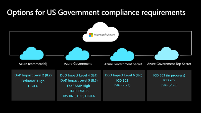 Nom : Azure Government offerings.png Affichages : 1310 Taille : 95,2 Ko