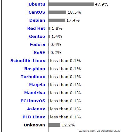 Nom : linux.png Affichages : 96991 Taille : 8,3 Ko