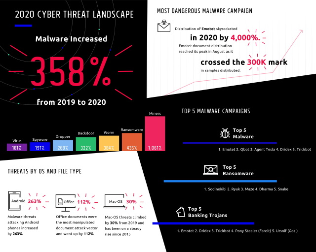 Nom : Deep-Instinct-Threat-Report-Infographic-page-1.jpg