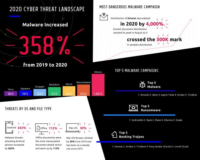Nom : Deep-Instinct-Threat-Report-Infographic-page-1.jpg Affichages : 483 Taille : 101,6 Ko