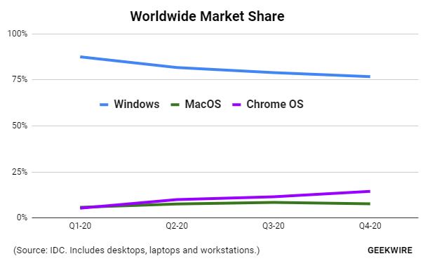 Nom : Screenshot_2021-02-18 Chromebooks outsold Macs worldwide in 2020, cutting into Windows market sh.png Affichages : 1578 Taille : 22,9 Ko
