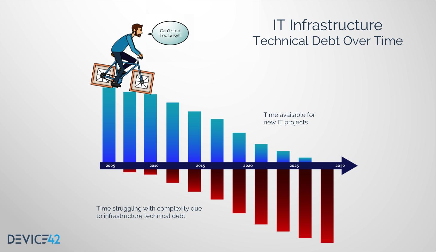 Nom : V.5-Blog-image-tech-Debt-May-14-2019.png Affichages : 32061 Taille : 317,2 Ko