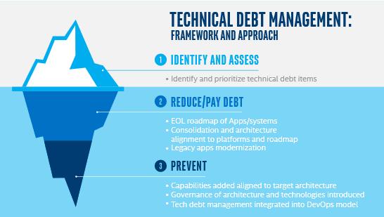 Nom : Tech-Debt.png Affichages : 6812 Taille : 10,6 Ko