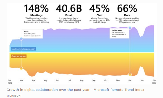 Nom : Screenshot_2021-03-23 Microsoft's Remote Trend Index Draws From 2020 For A Better Future Of Work.png