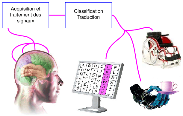 Nom : Structure-dune-interface-cerveau-machine.png Affichages : 1404 Taille : 66,6 Ko