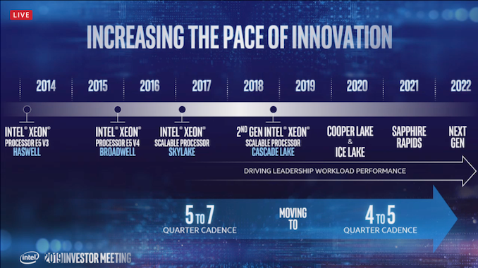 Nom : intel-xeon-roadmap_575px.png Affichages : 2056 Taille : 325,0 Ko