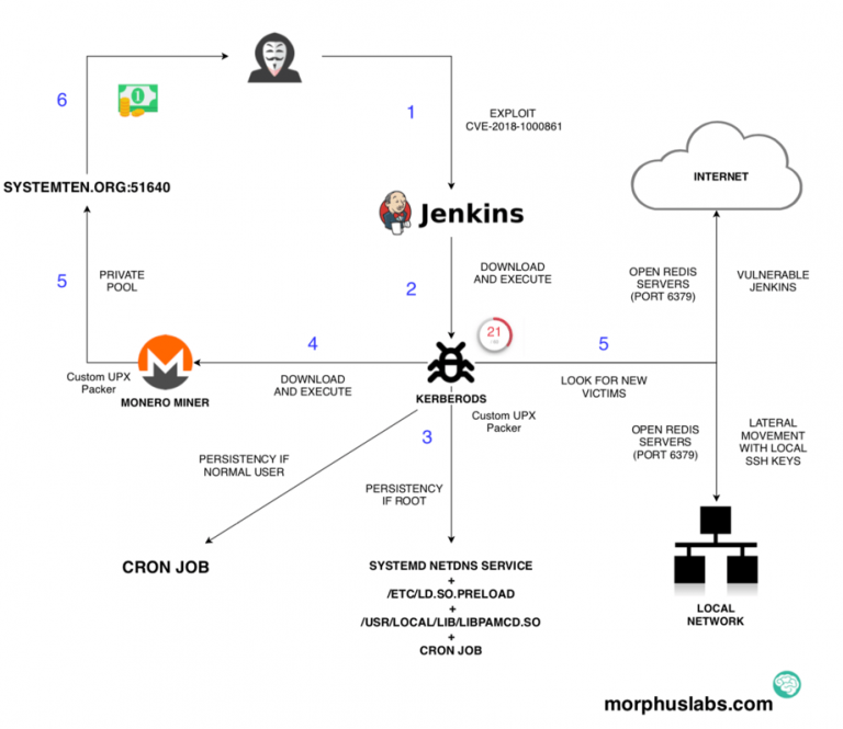 Nom : jenkins-vulnerability-attack-768x665.png Affichages : 8762 Taille : 146,8 Ko