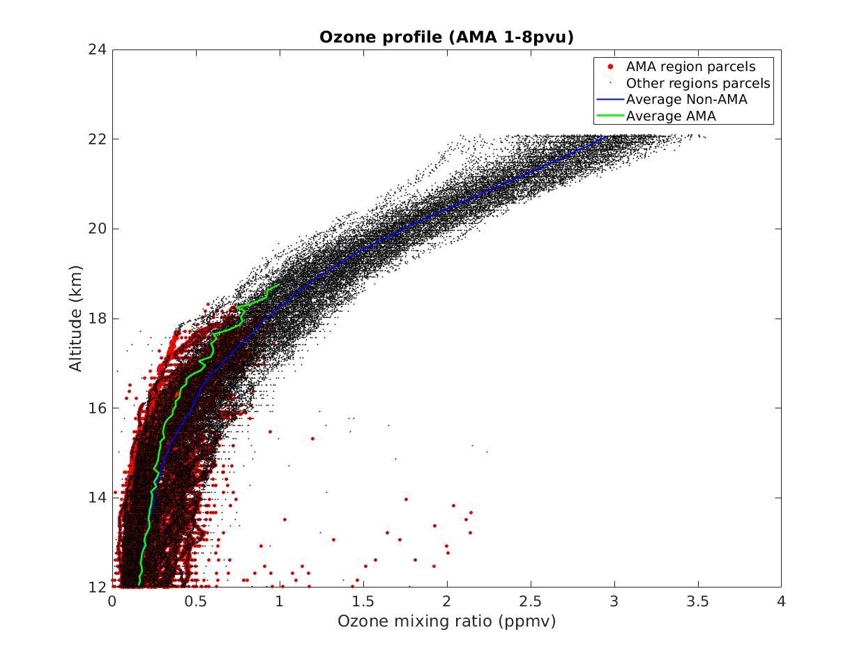 Nom : Ozone profile 1-8pvu.jpg Affichages : 67 Taille : 113,8 Ko