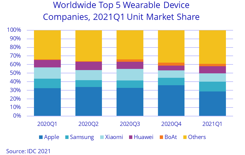 Nom : Screenshot_2021-05-28 Smaller Companies Fuel Growth in Worldwide Wearables Market in 1Q21, Says .png Affichages : 1080 Taille : 26,3 Ko