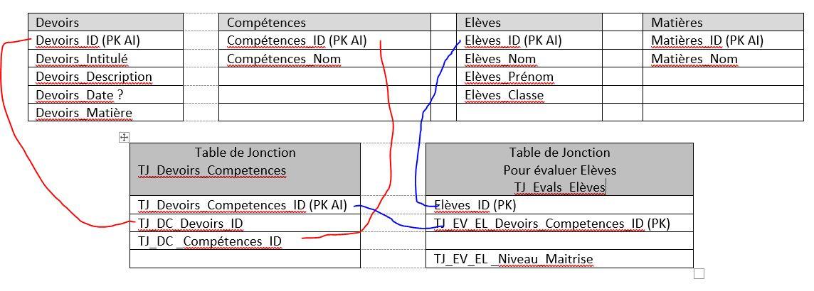 Nom : BDD_Devoirs_Competences_Elèves.JPG Affichages : 61 Taille : 96,0 Ko