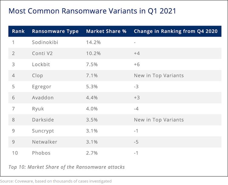 Nom : Screenshot_2021-06-04 FBI Attributes JBS Attack to REvil Ransomware Operation.png Affichages : 1179 Taille : 147,7 Ko