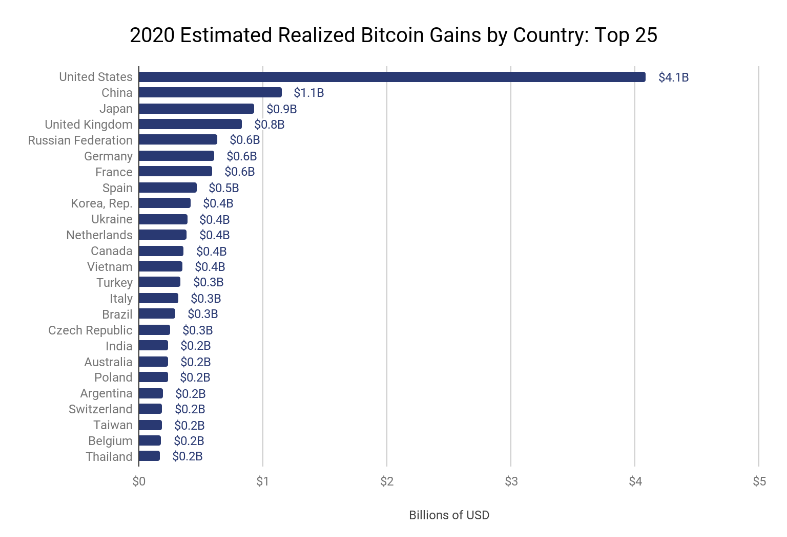 Nom : Screenshot_2021-06-11 Bitcoin Gains by Country Who Benefited the Most from the 2020 Boom .png Affichages : 1231 Taille : 57,9 Ko