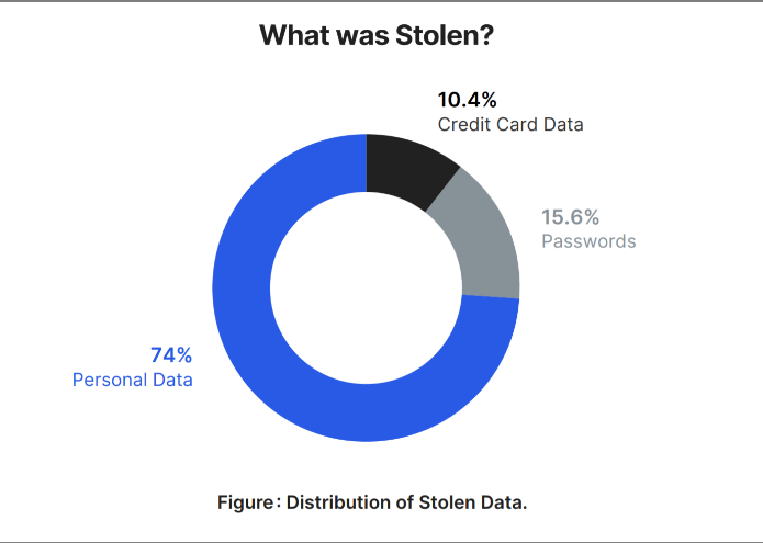 Nom : Screenshot_2021-06-12 More Than 75 Percent of Stolen Data Contains Personally Identifiable Infor.png Affichages : 26513 Taille : 37,3 Ko