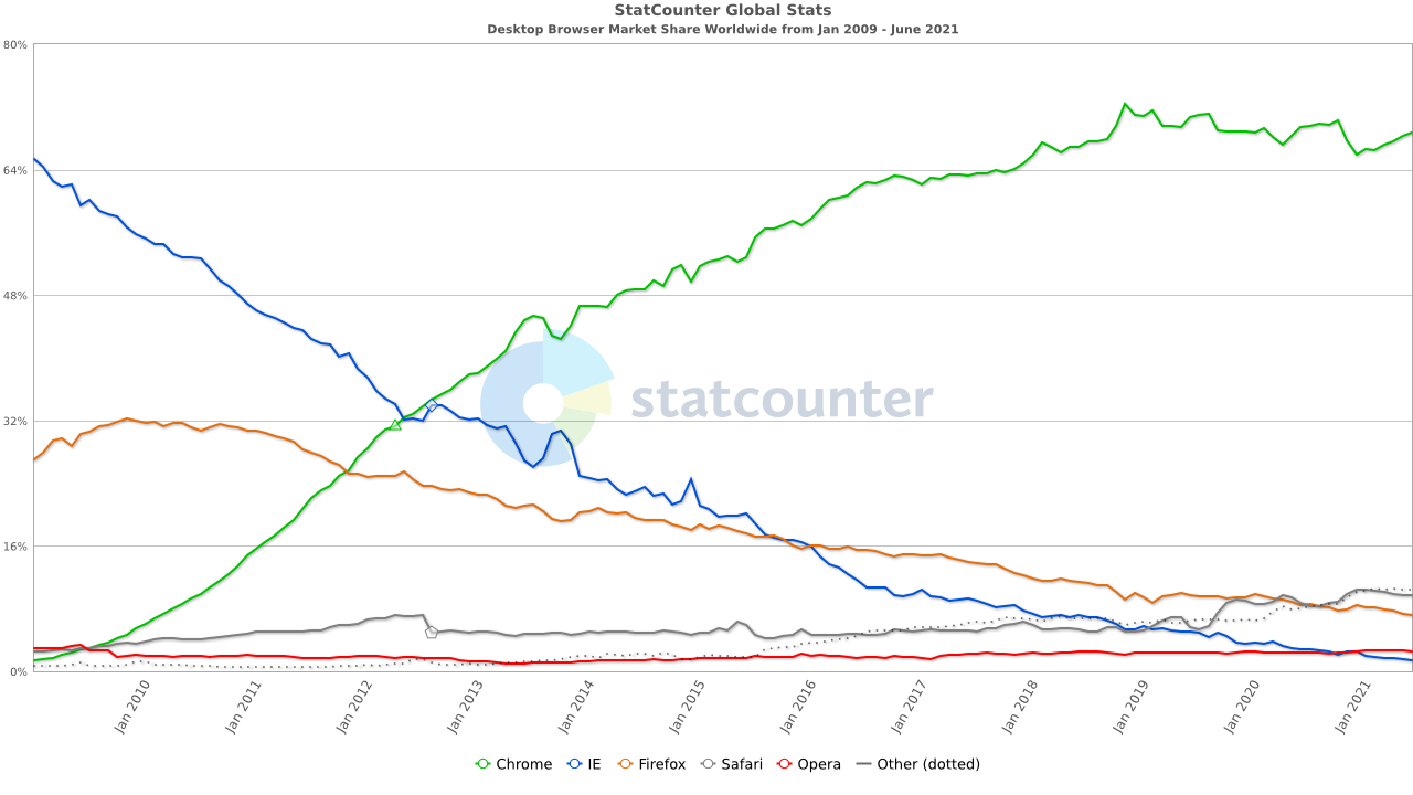 Nom : StatCounter-browser-ww-monthly-200901-202106.png Affichages : 908 Taille : 204,8 Ko
