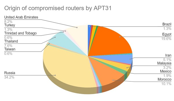 Nom : APT31-compromised routers.jpg Affichages : 2166 Taille : 39,3 Ko