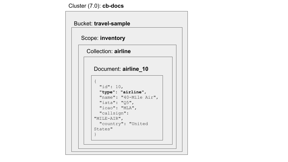 Nom : collections-based-data-model.png Affichages : 714 Taille : 36,8 Ko