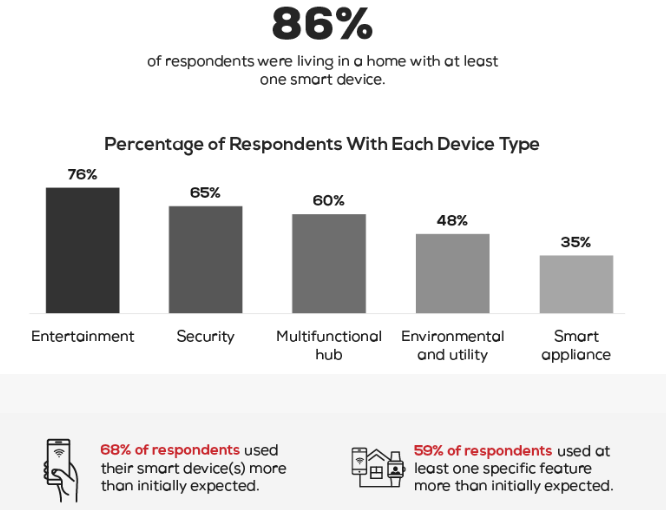 Nom : Screenshot_2021-08-03 Survey reveals that smart home devices are making people's life much easie.png Affichages : 894 Taille : 67,6 Ko