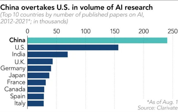 Nom : Screenshot_2021-08-12 China overtakes US in AI research.png Affichages : 1183 Taille : 125,7 Ko