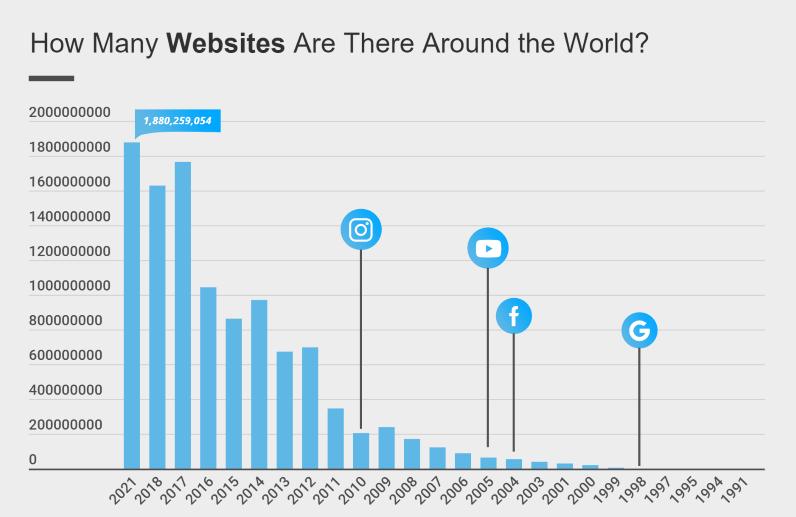 Nom : total-websites-world.png Affichages : 7269 Taille : 67,6 Ko