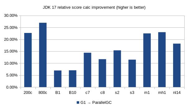 Nom : comparison-G1GC-ParallelGC-java17.png Affichages : 5654 Taille : 15,3 Ko
