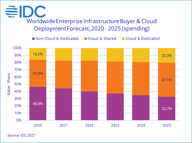 Nom : IDC Cloud Infrastructure Spending Decreased in Second Quarter of 2021 But Is On Track for Growth.png Affichages : 276 Taille : 26,2 Ko