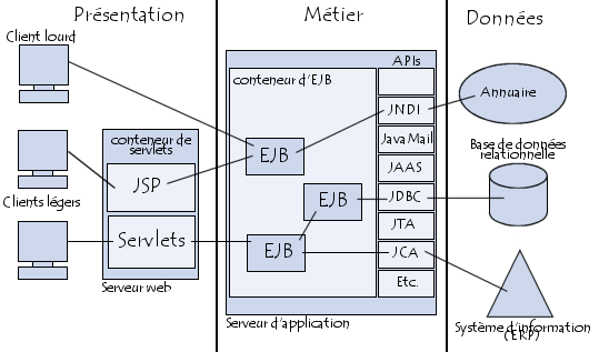 Architecture d 39 une application jee for Architecture 3 tiers d une application web